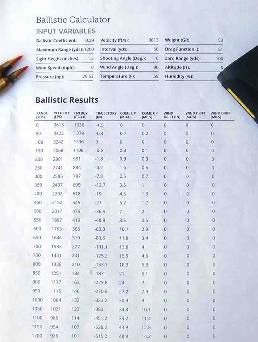 Ballistic calculators have improved and are now far more precise than they were just a few years ago.
